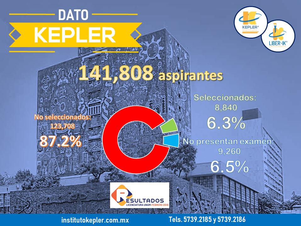 Número total de aspirantes aceptados en la UNAM, concurso febrero 2018