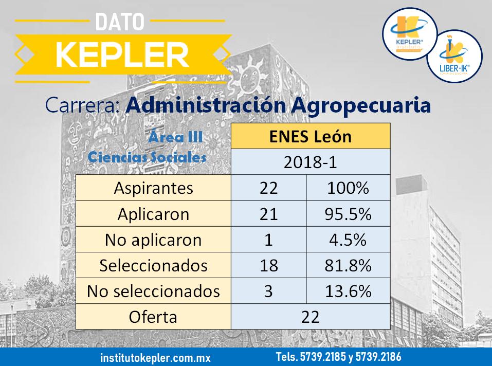 carrera Administración agropecuaria de la UNAM resultados